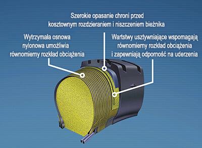 Zbliżenie na strukturę opony w technologii Permafoam